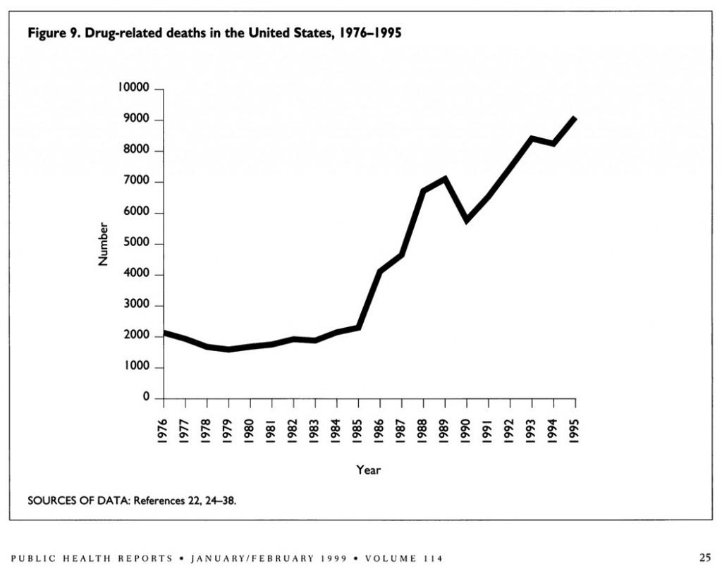 Drug Abuse Death '76 - '95 (cropped)