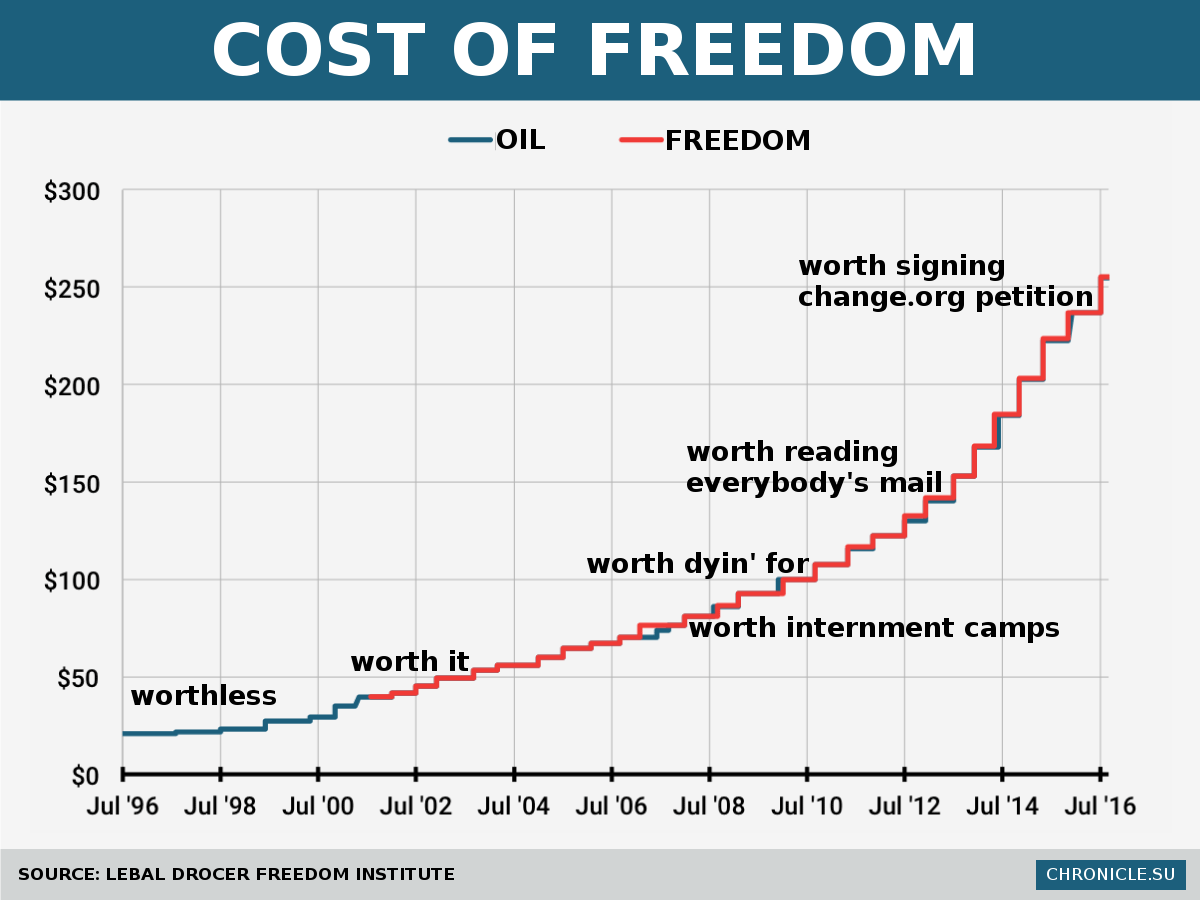 Freedom was worthless in 1996.