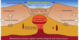 Snowden came forward with documents which showed a military fracking program is attempting to relieve the Yellowstone supervolcano at the expense of volcanic eruptions in other part of the globe.
